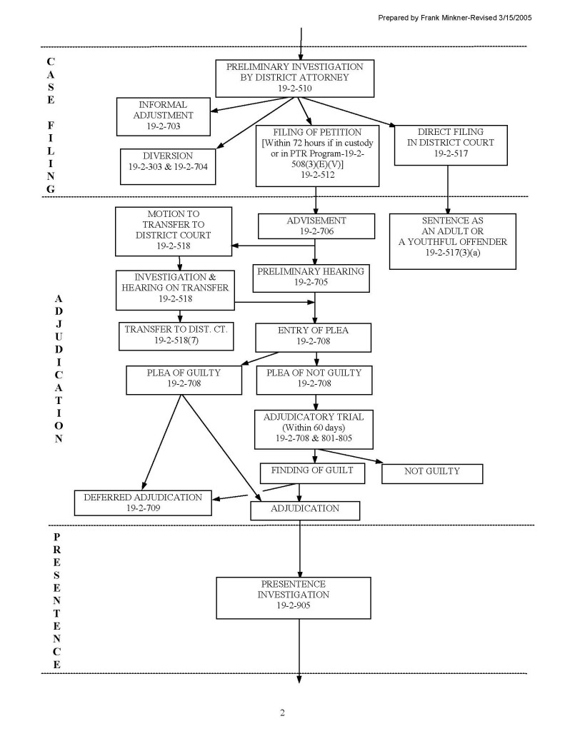 Colorado Juvenile Flow Chart. - 2_Page_2