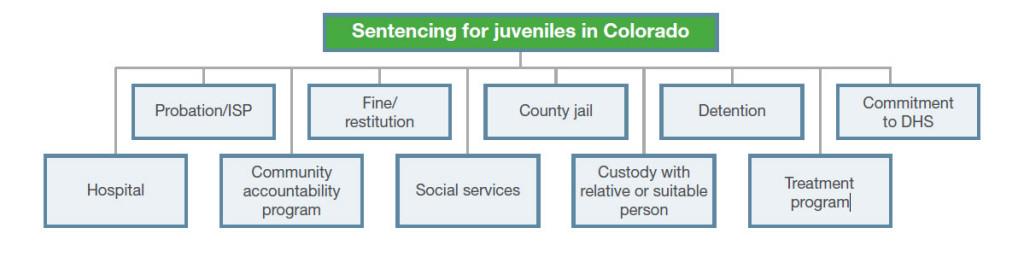 Colorado Juvenile Sentencing Flowchart